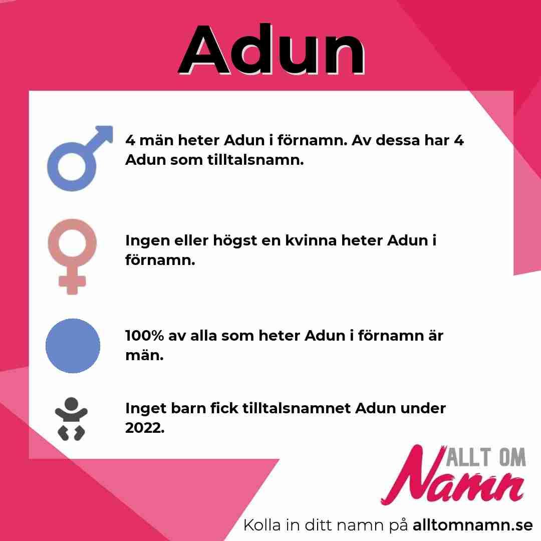 Bild som visar hur många som heter Adun