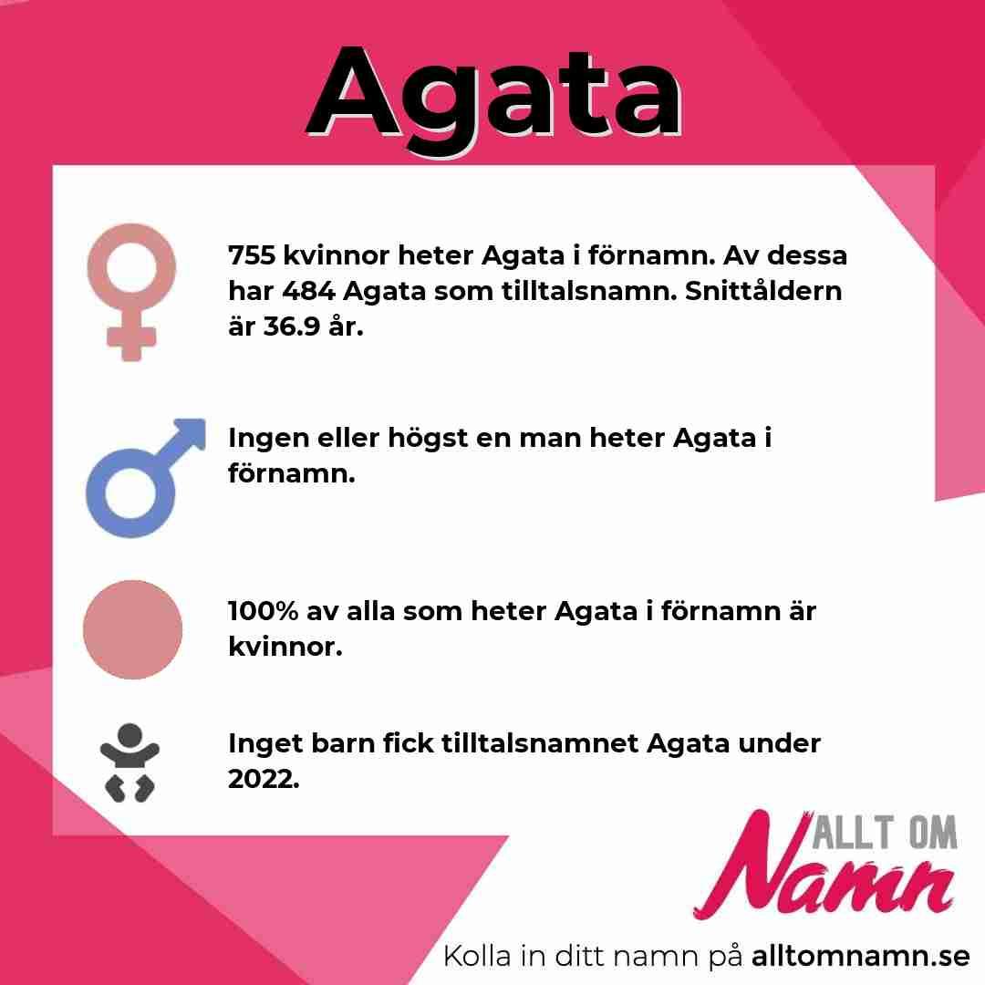 Bild som visar hur många som heter Agata