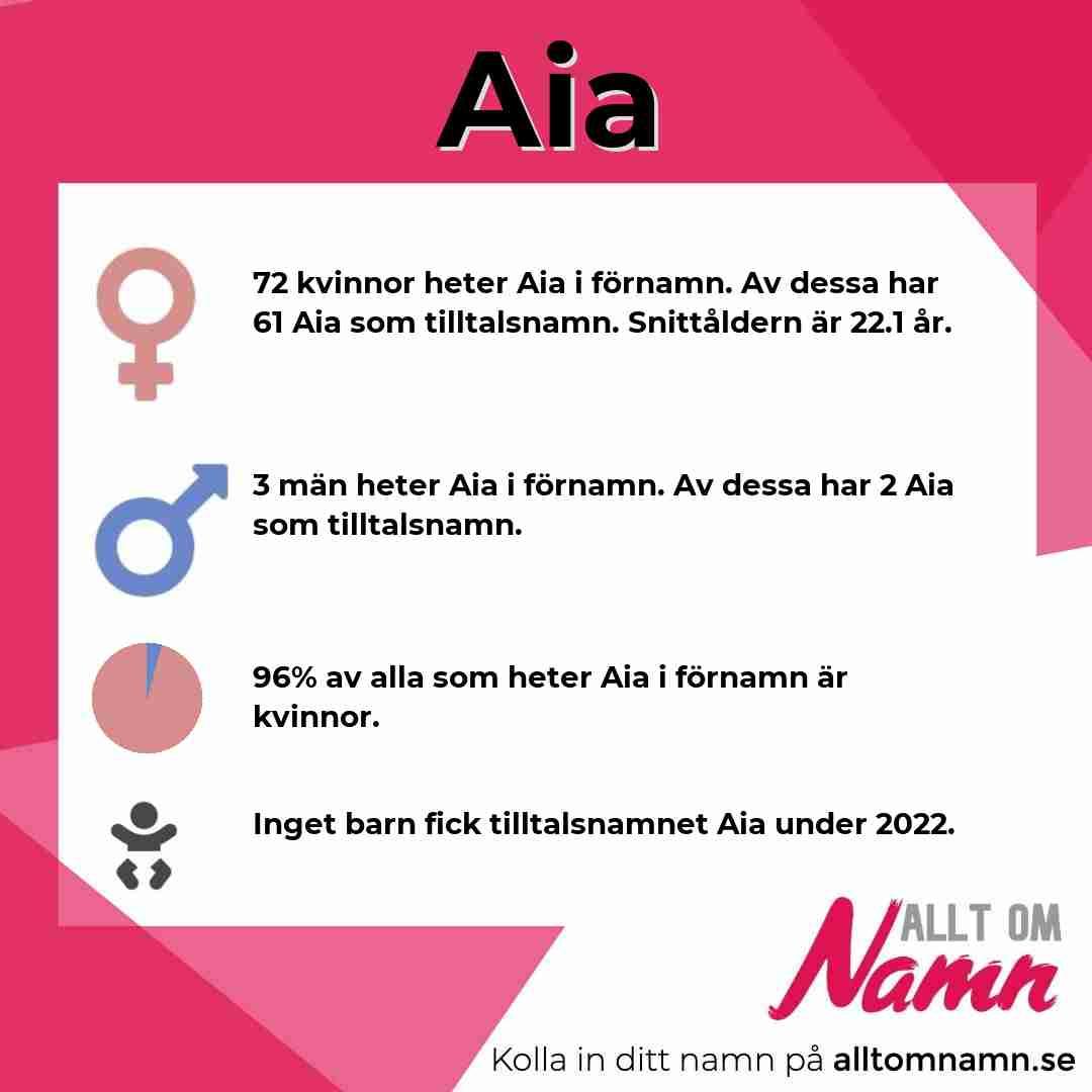 Bild som visar hur många som heter Aia
