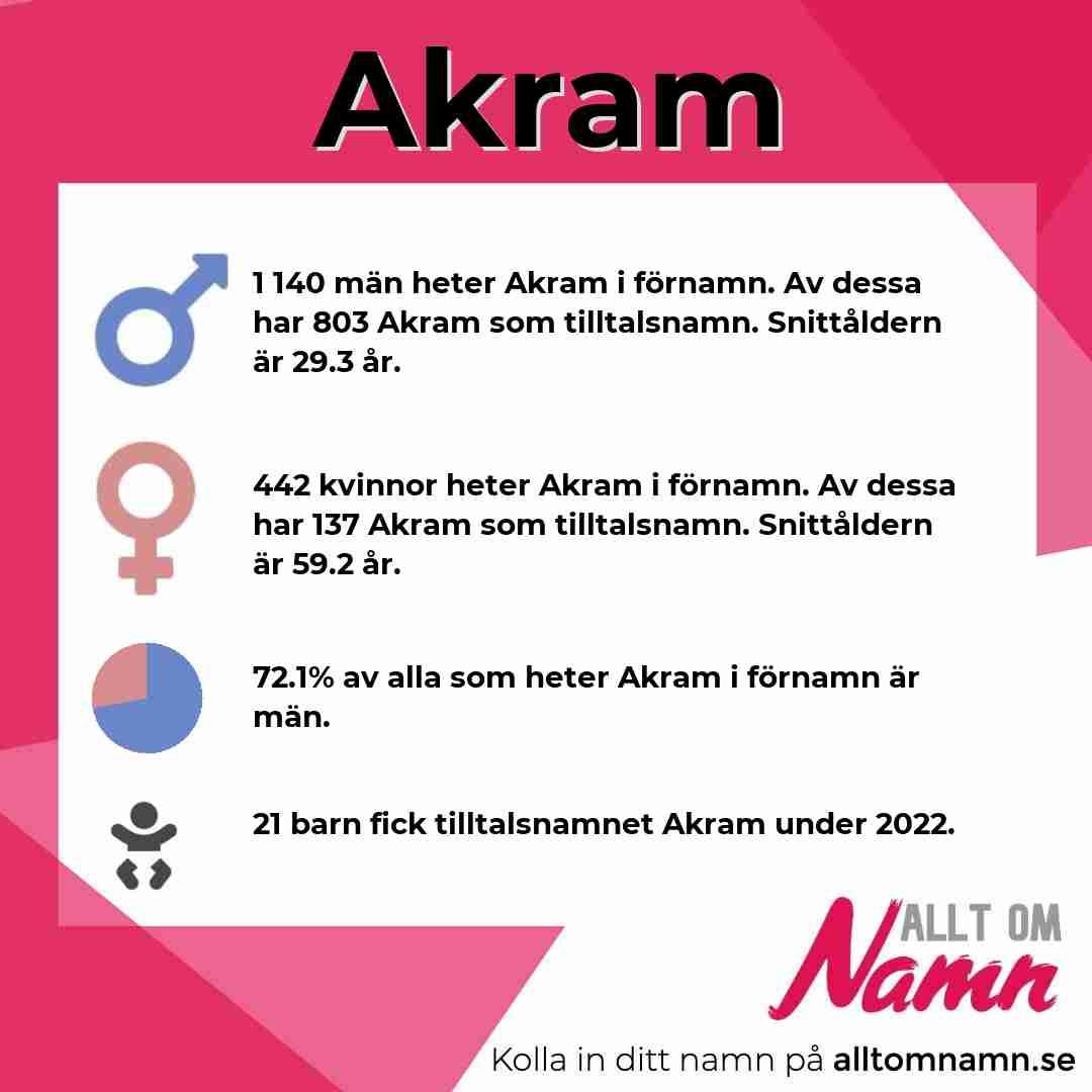Bild som visar hur många som heter Akram