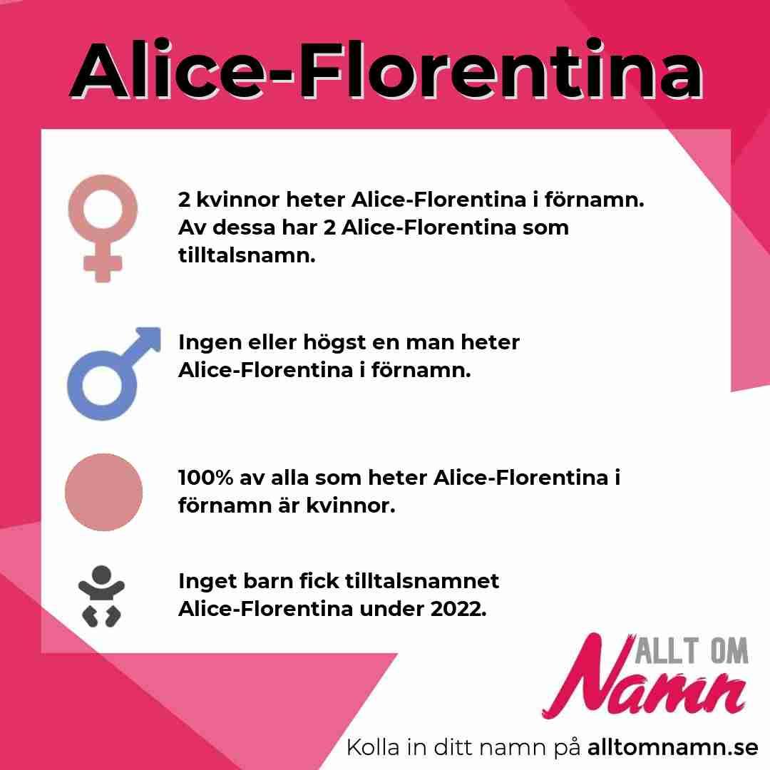 Bild som visar hur många som heter Alice-Florentina