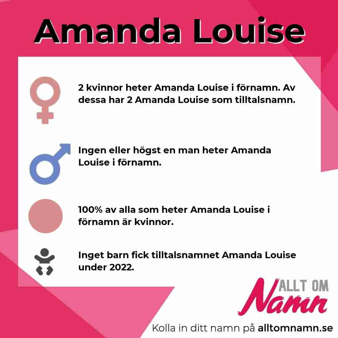 Bild som visar hur många som heter Amanda Louise
