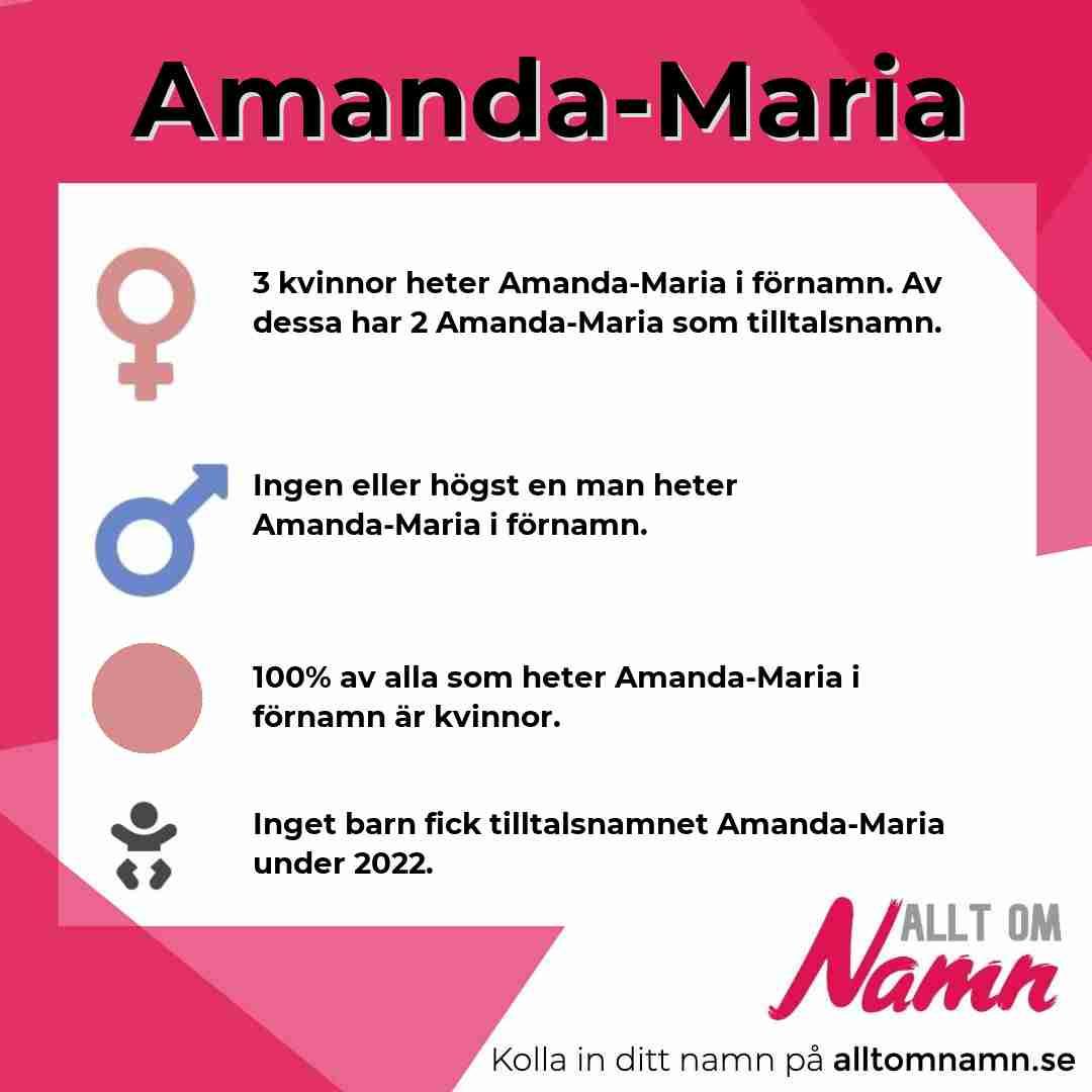 Bild som visar hur många som heter Amanda-Maria