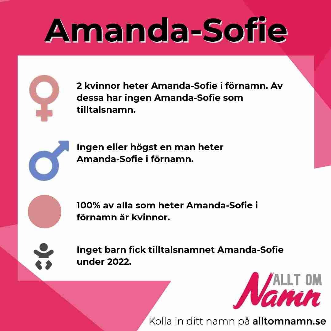 Bild som visar hur många som heter Amanda-Sofie