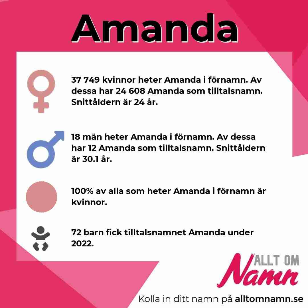 Bild som visar hur många som heter Amanda