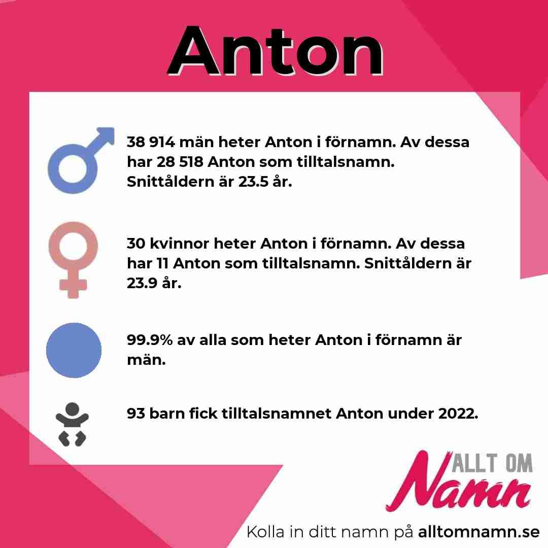 Bild som visar hur många som heter Anton
