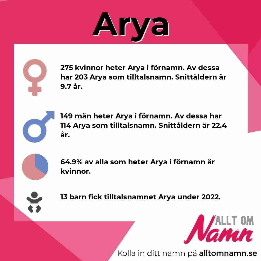 Bild som visar hur många som heter Arya