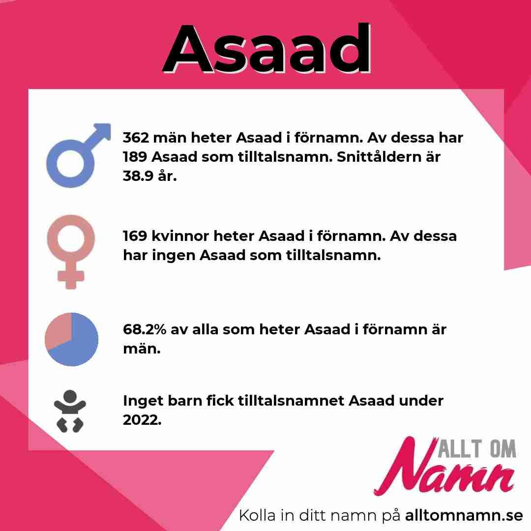 Bild som visar hur många som heter Asaad