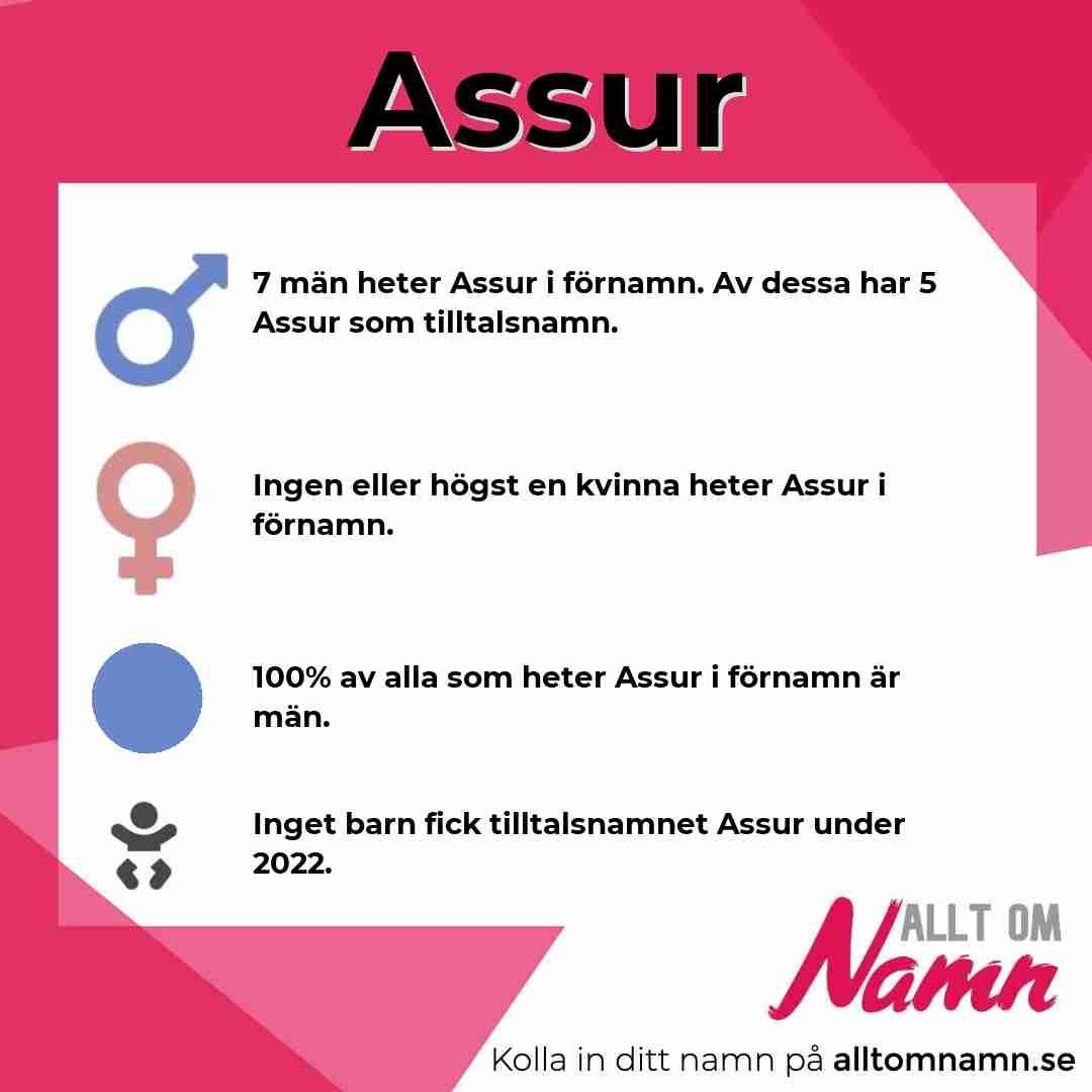 Bild som visar hur många som heter Assur