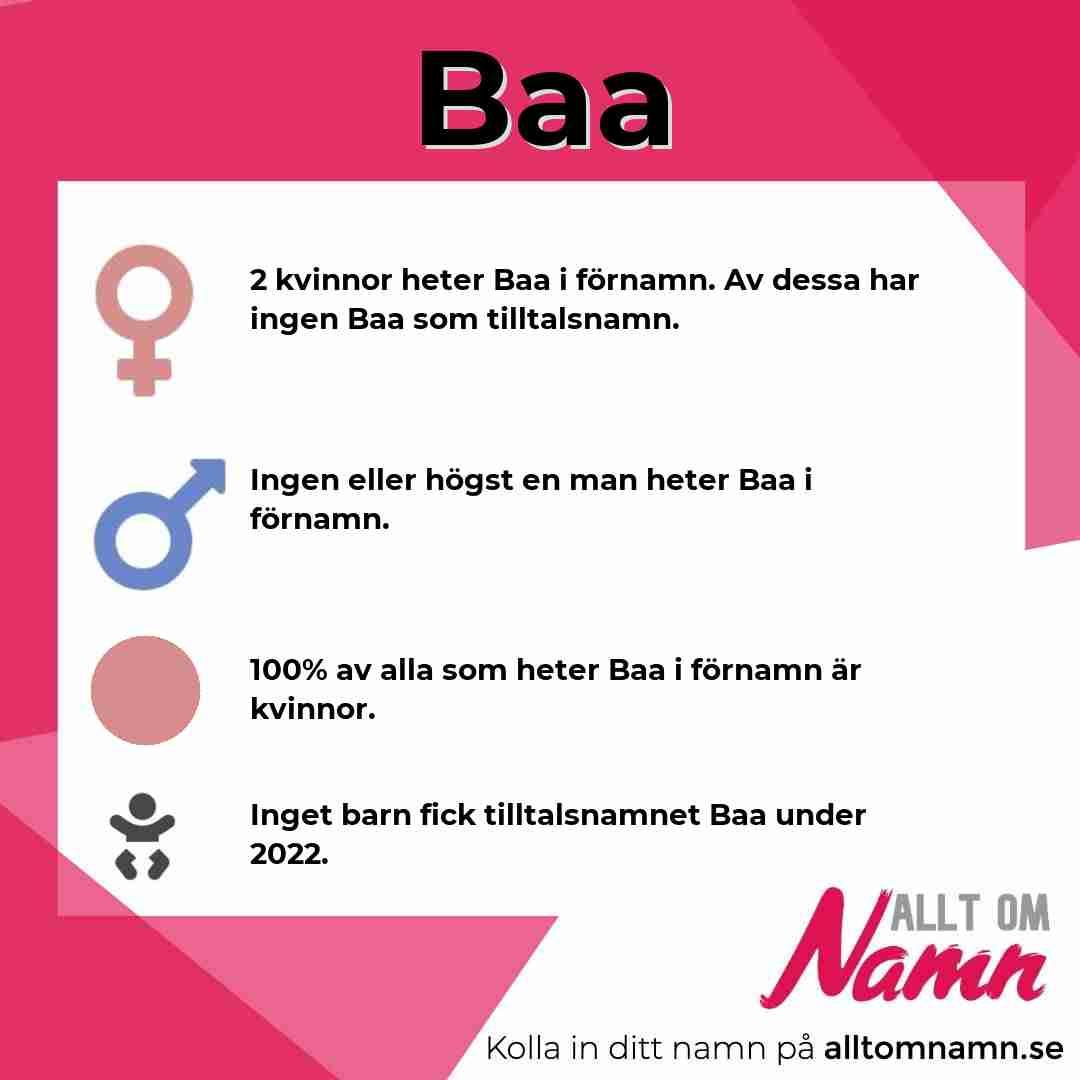 Bild som visar hur många som heter Baa