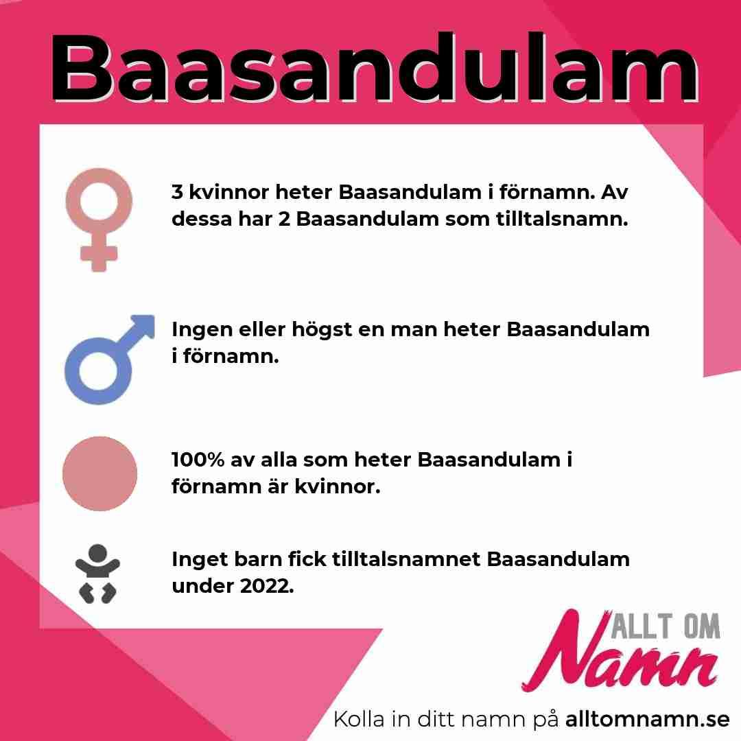Bild som visar hur många som heter Baasandulam