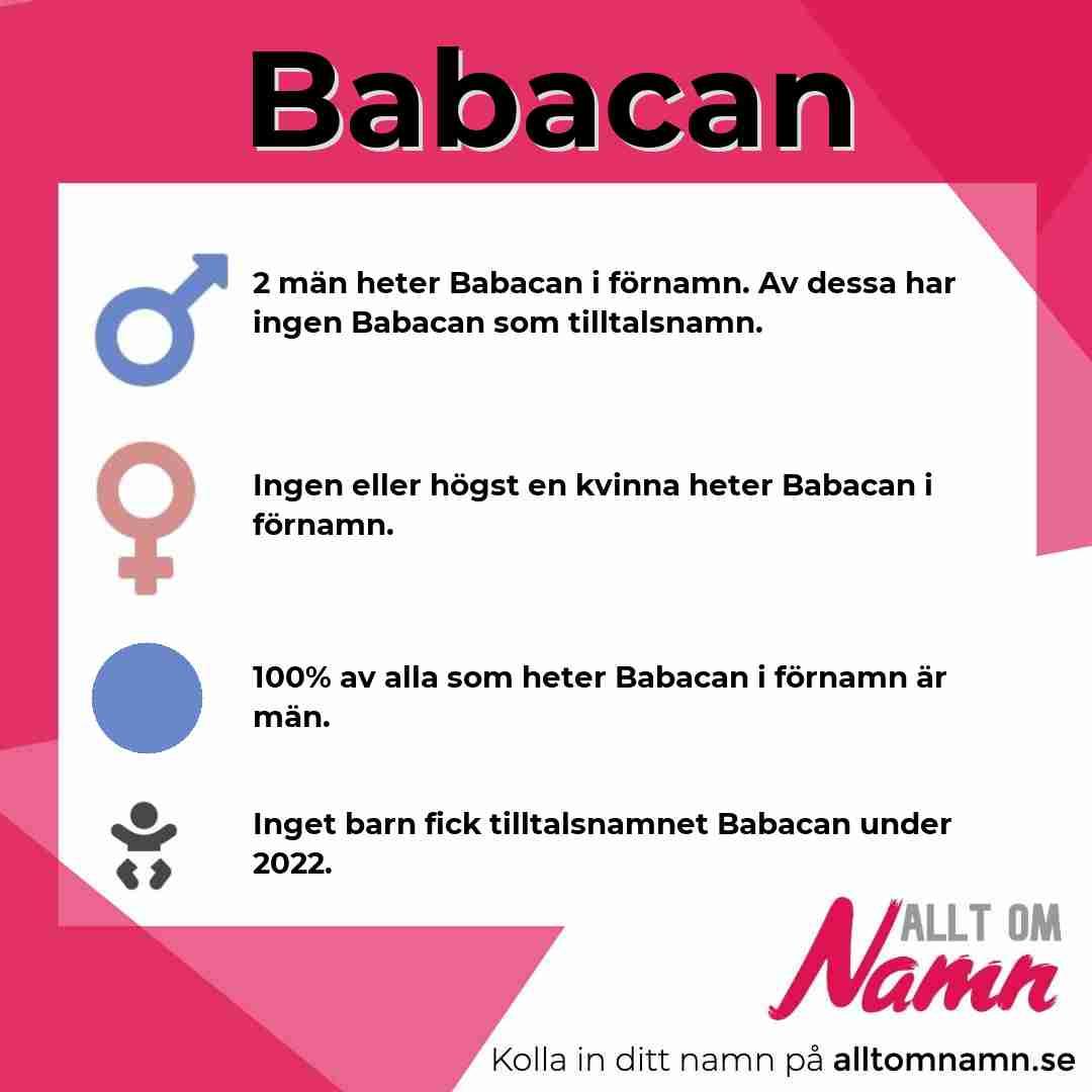 Bild som visar hur många som heter Babacan