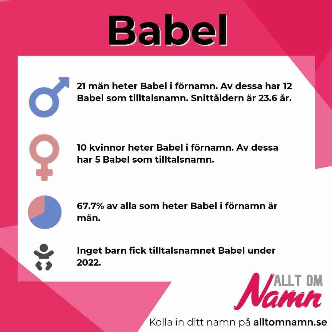 Bild som visar hur många som heter Babel