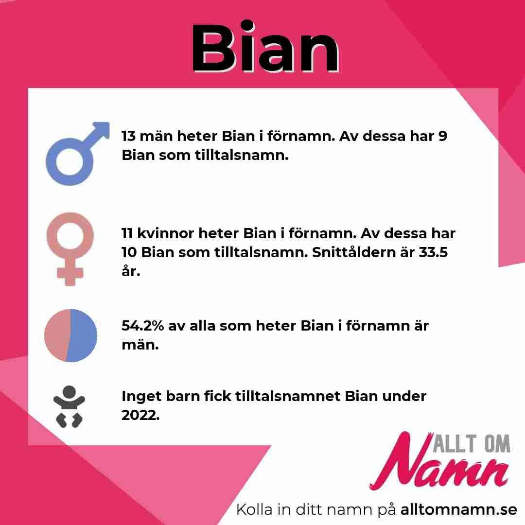 Bild som visar hur många som heter Bian