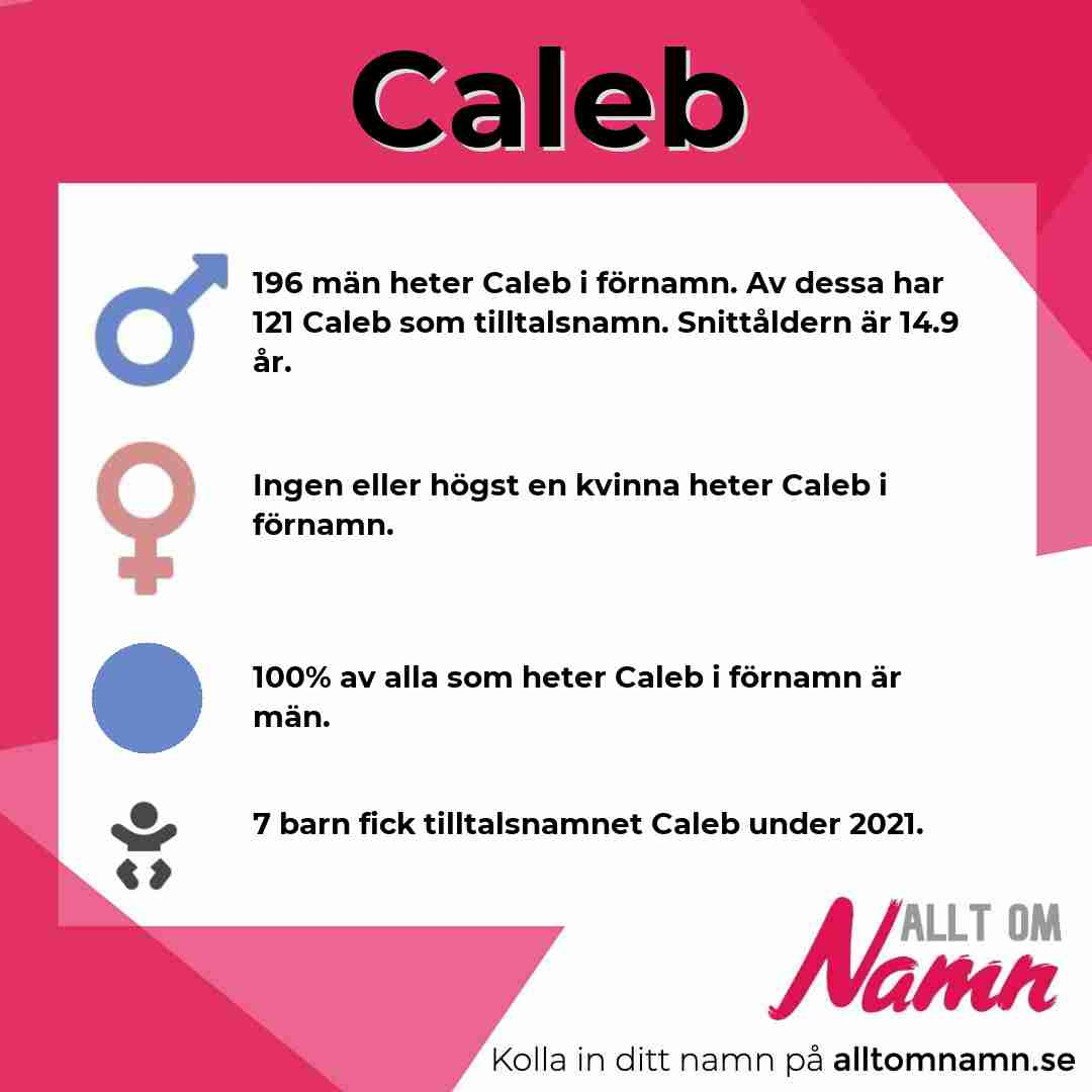 Bild som visar hur många som heter Caleb
