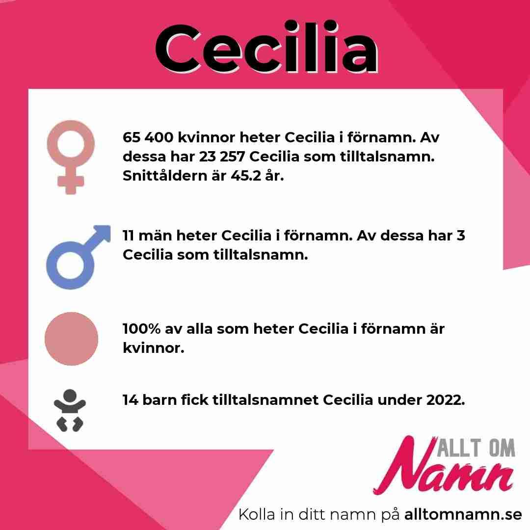Bild som visar hur många som heter Cecilia