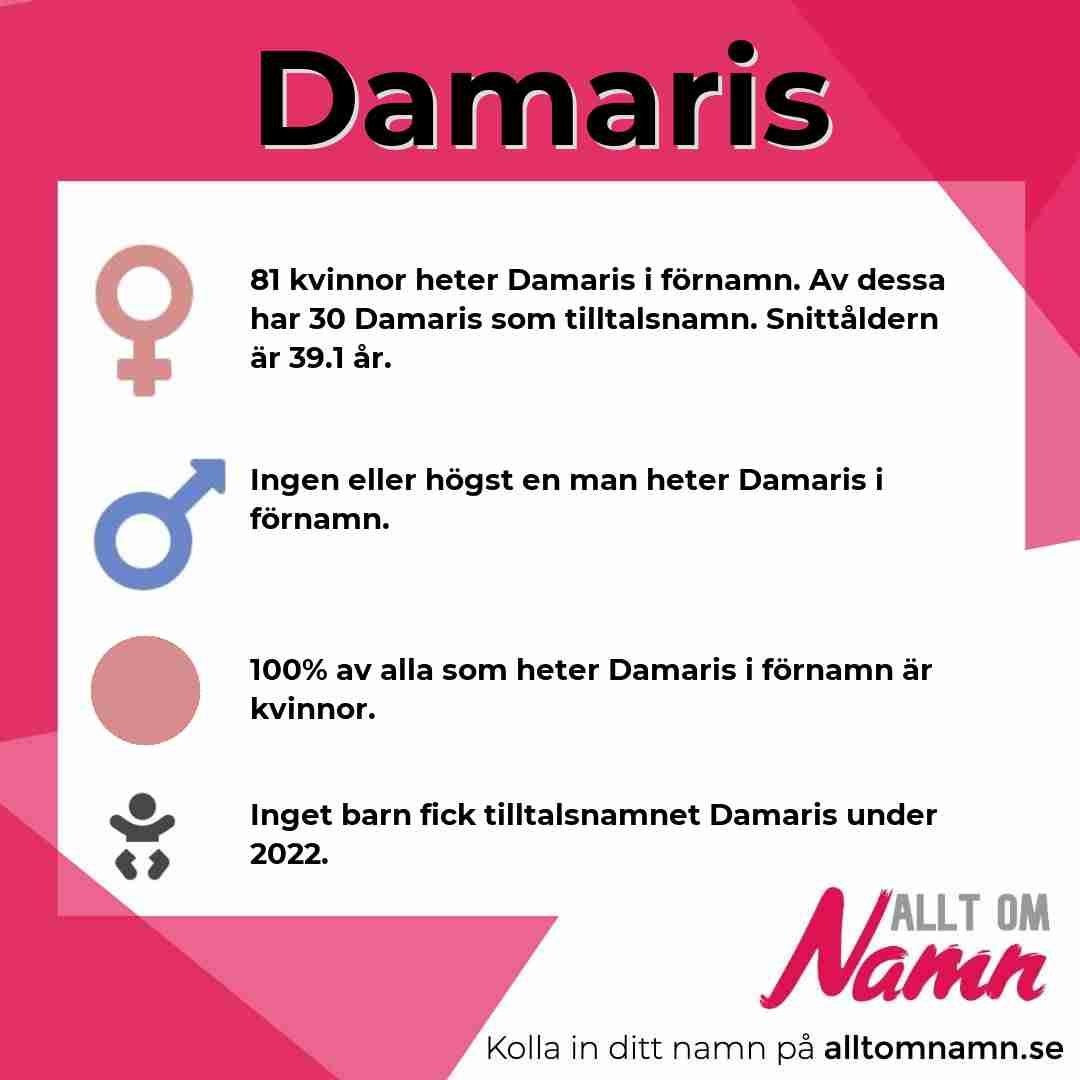 Bild som visar hur många som heter Damaris