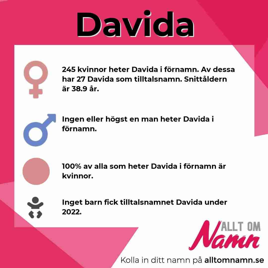 Bild som visar hur många som heter Davida