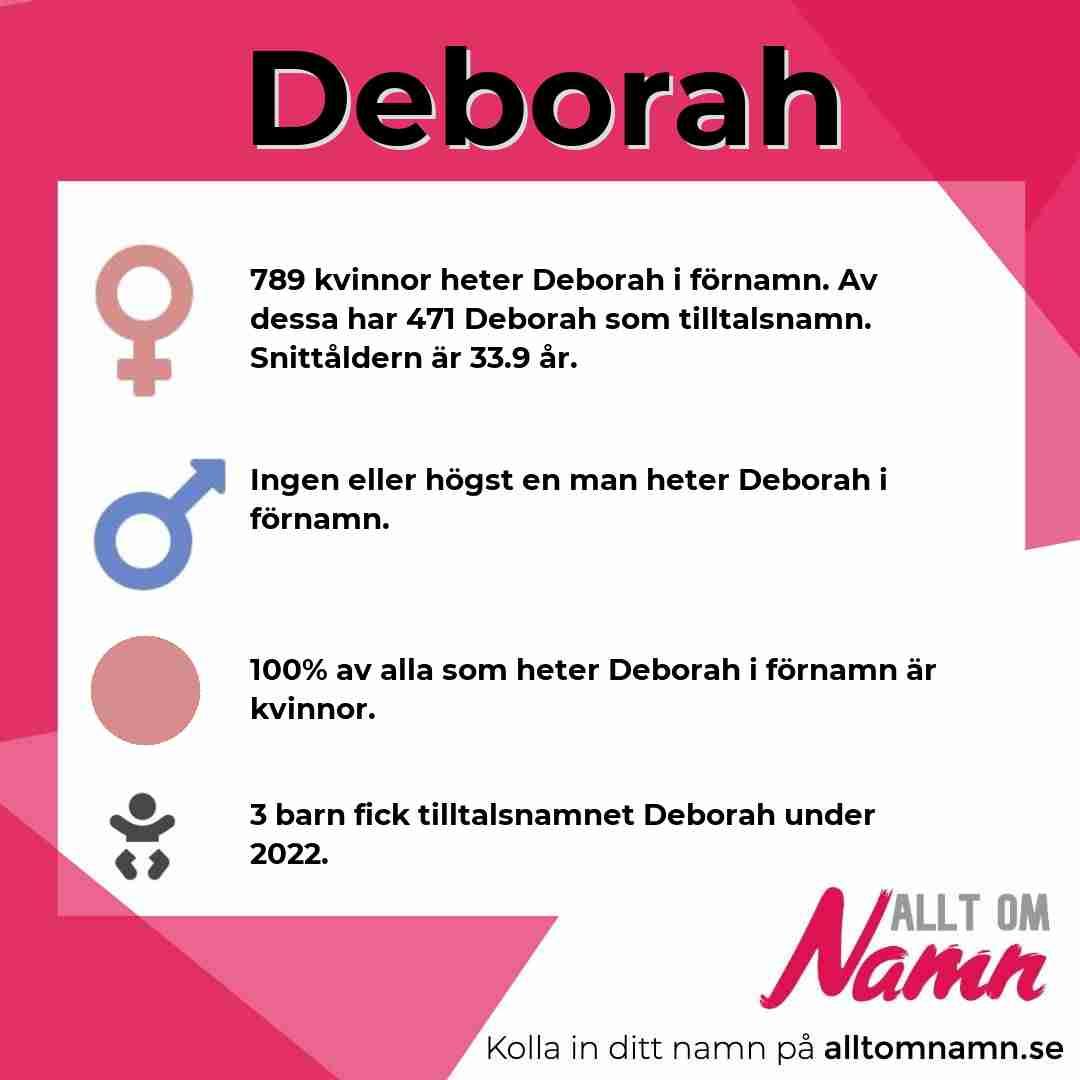 Bild som visar hur många som heter Deborah