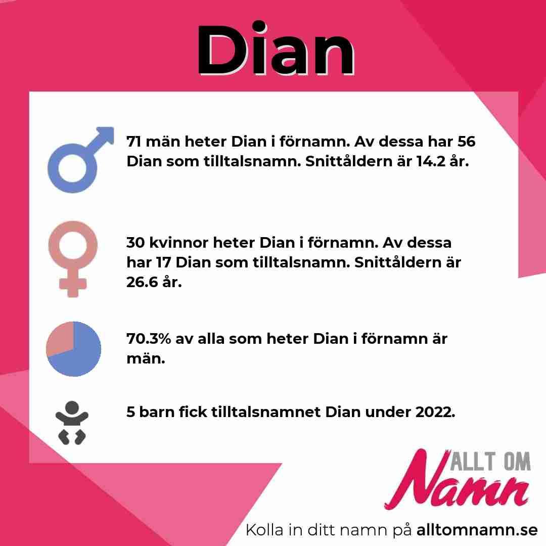 Bild som visar hur många som heter Dian