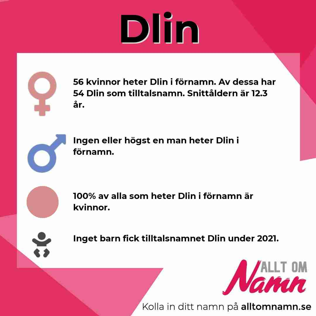 Bild som visar hur många som heter Dlin