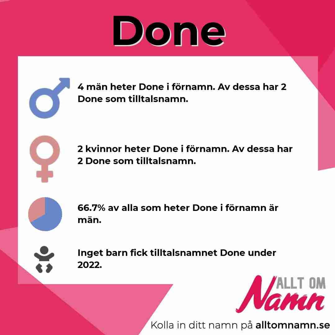 Bild som visar hur många som heter Done