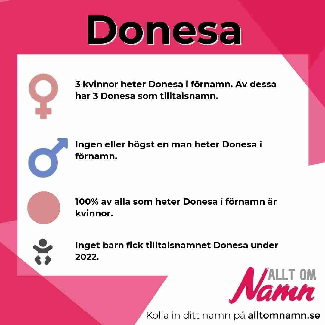 Bild som visar hur många som heter Donesa