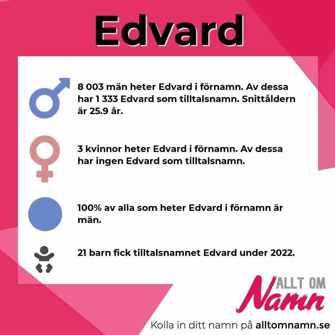 Bild som visar hur många som heter Edvard