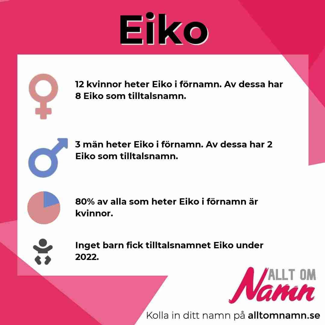 Bild som visar hur många som heter Eiko