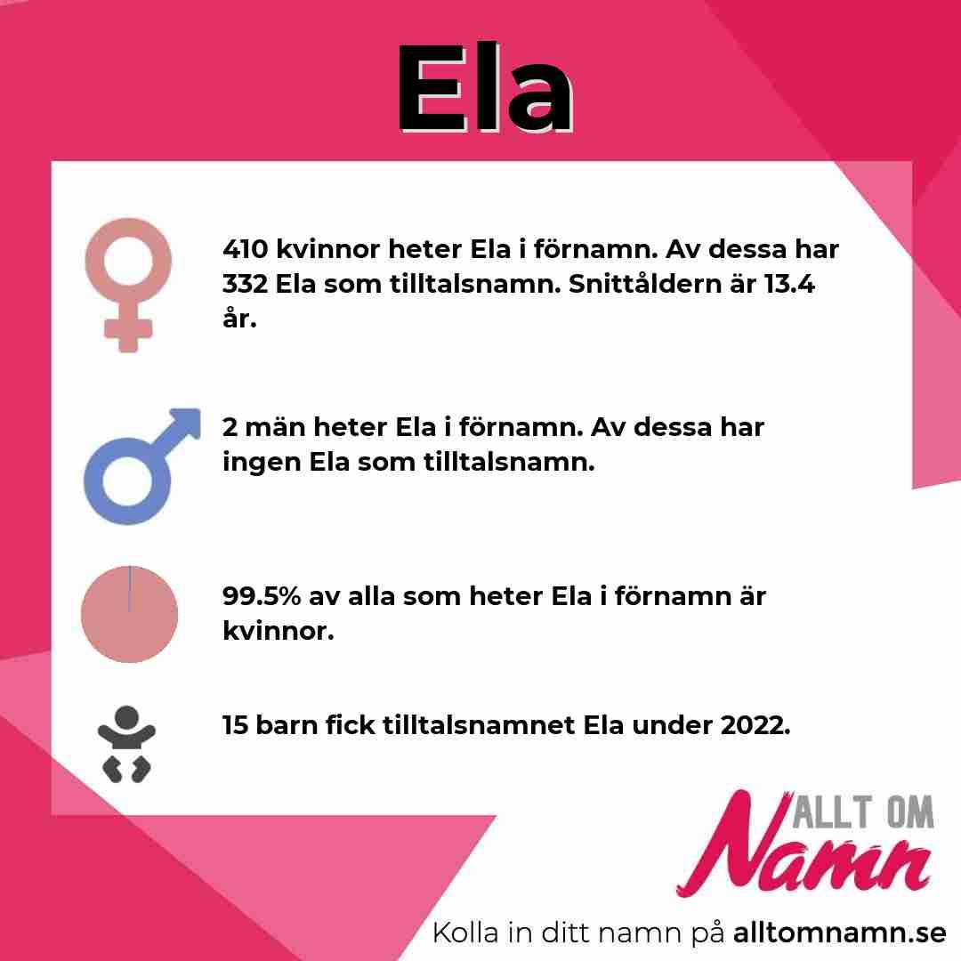 Bild som visar hur många som heter Ela