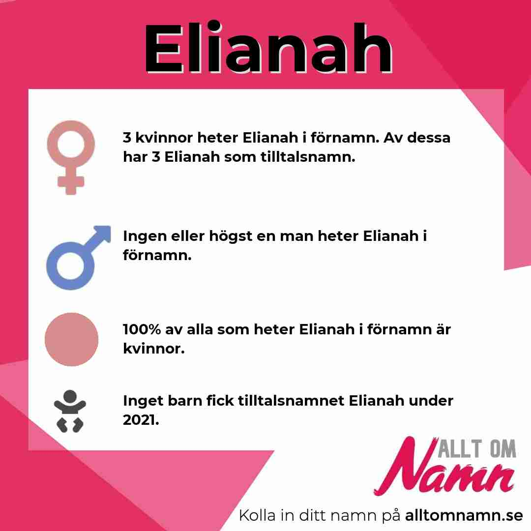 Bild som visar hur många som heter Elianah