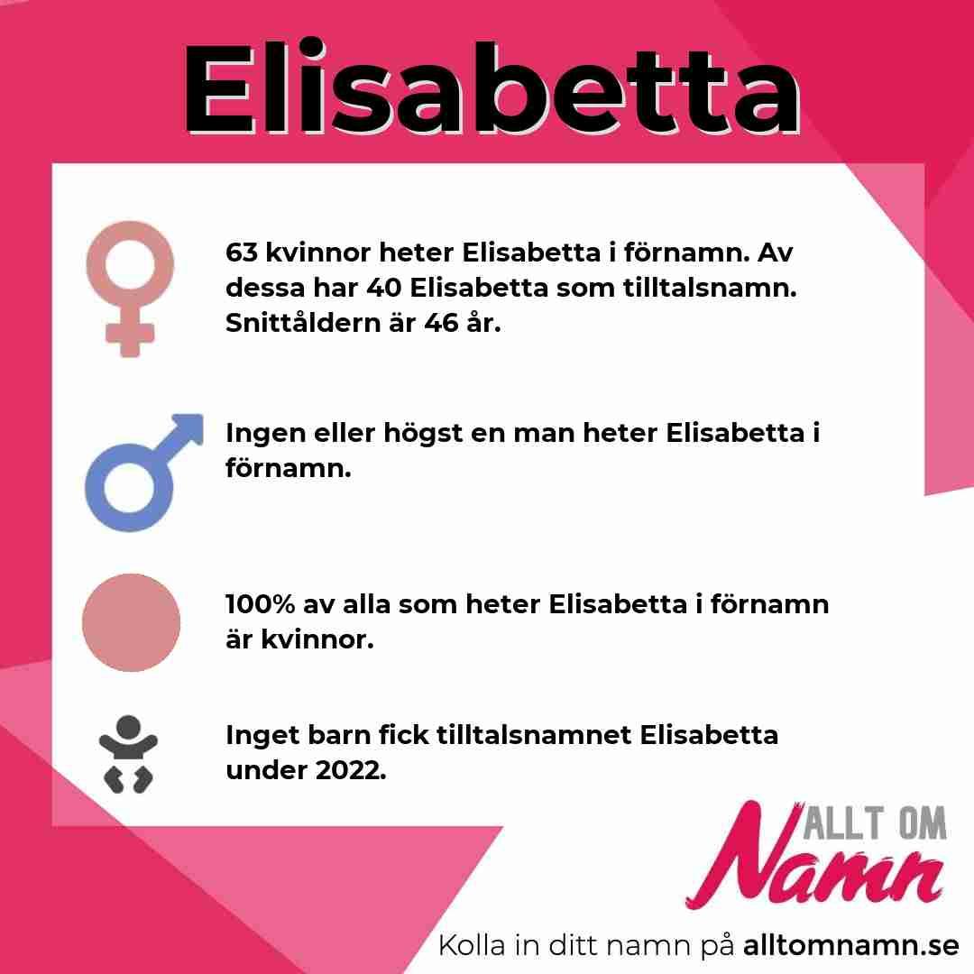 Bild som visar hur många som heter Elisabetta