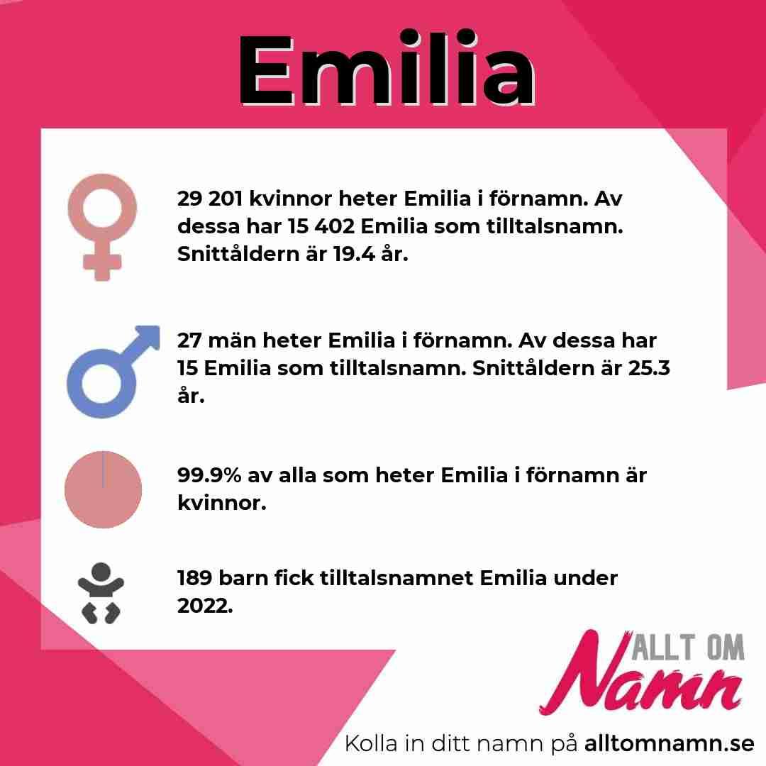 Bild som visar hur många som heter Emilia