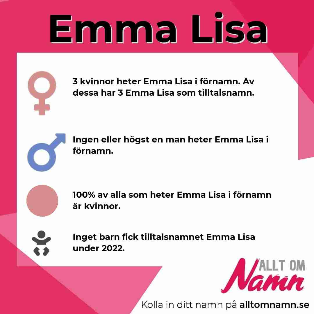 Bild som visar hur många som heter Emma Lisa