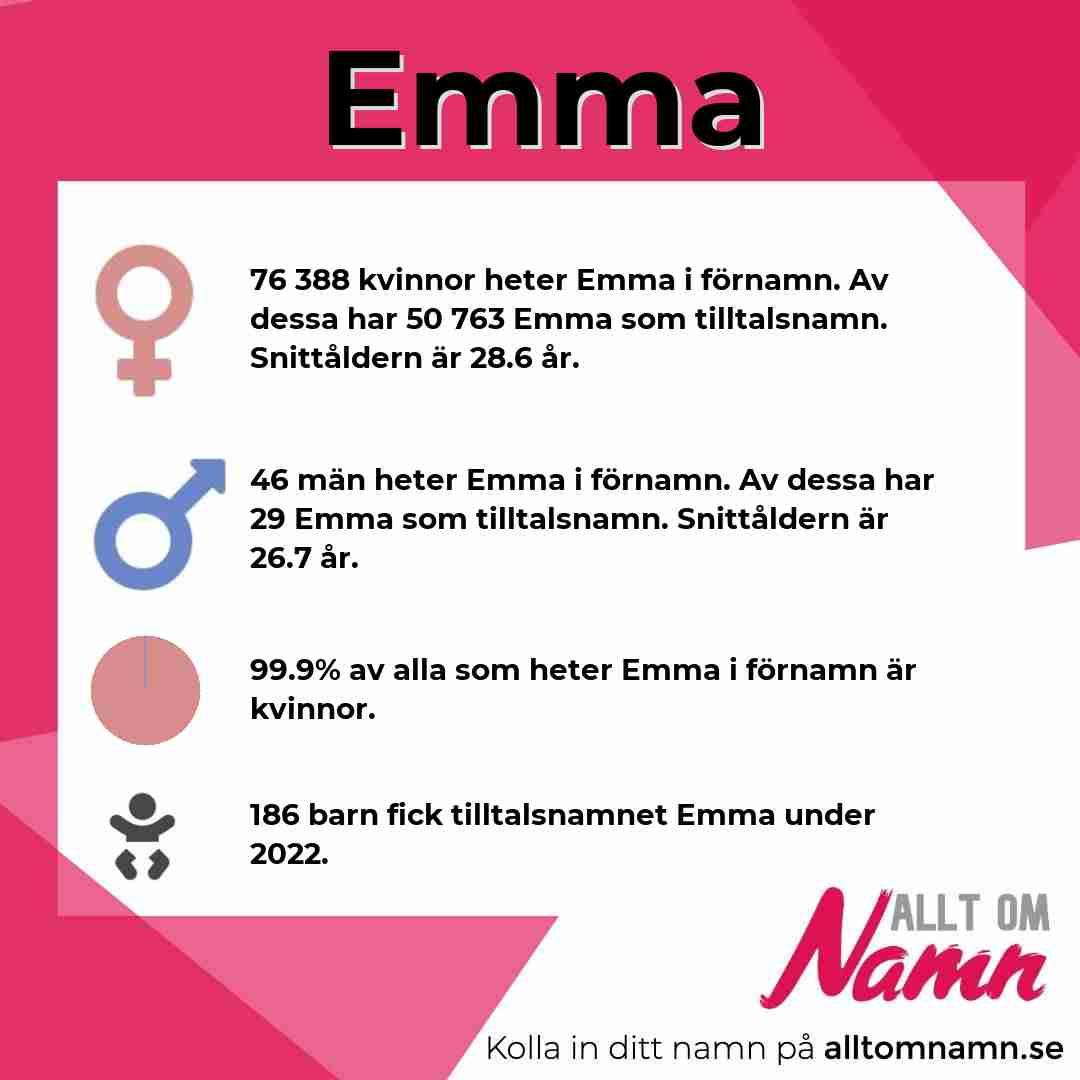 Bild som visar hur många som heter Emma