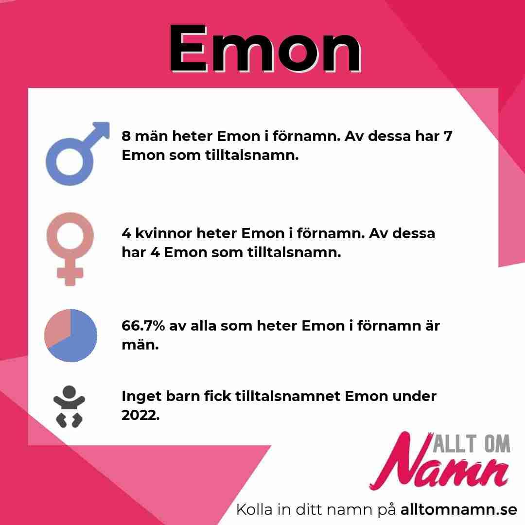 Bild som visar hur många som heter Emon
