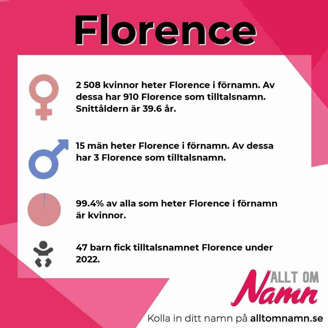 Bild som visar hur många som heter Florence