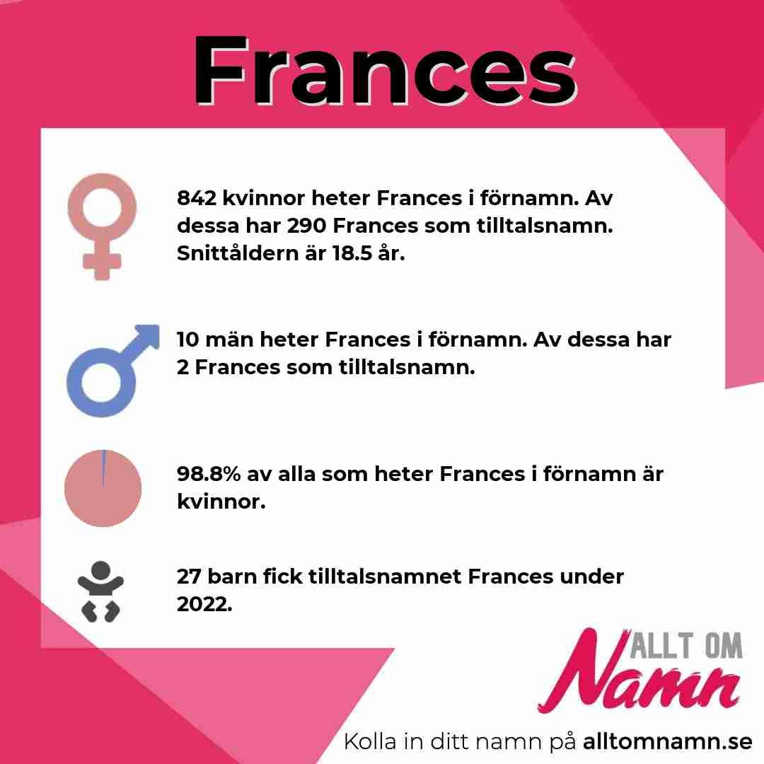 Bild som visar hur många som heter Frances
