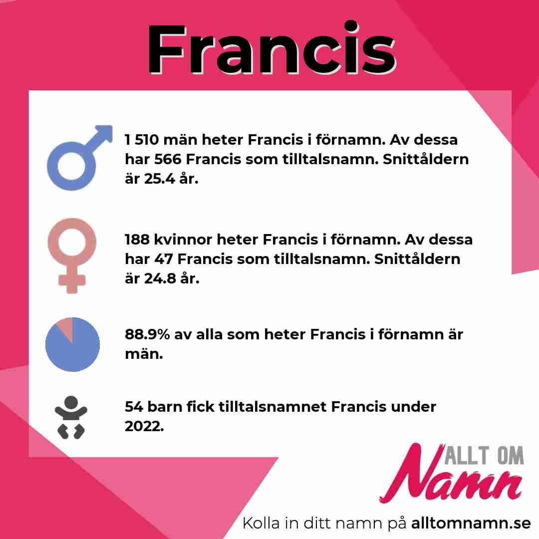 Bild som visar hur många som heter Francis