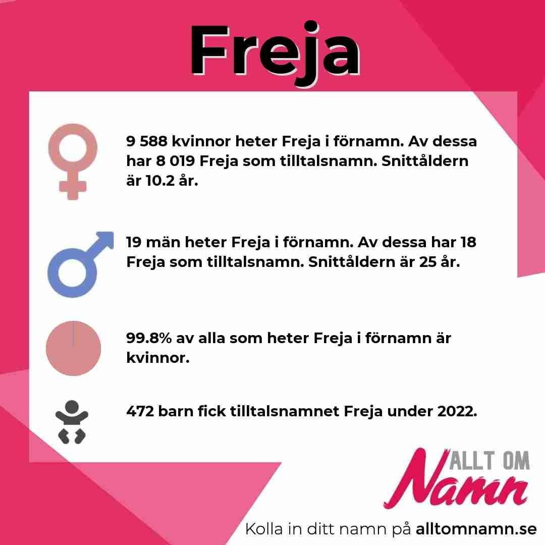 Bild som visar hur många som heter Freja