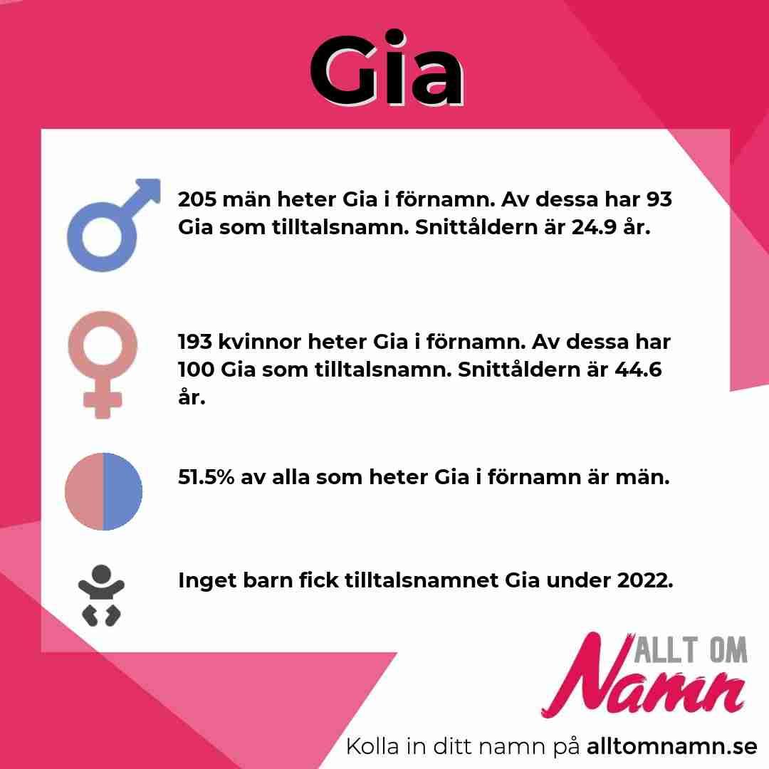 Bild som visar hur många som heter Gia