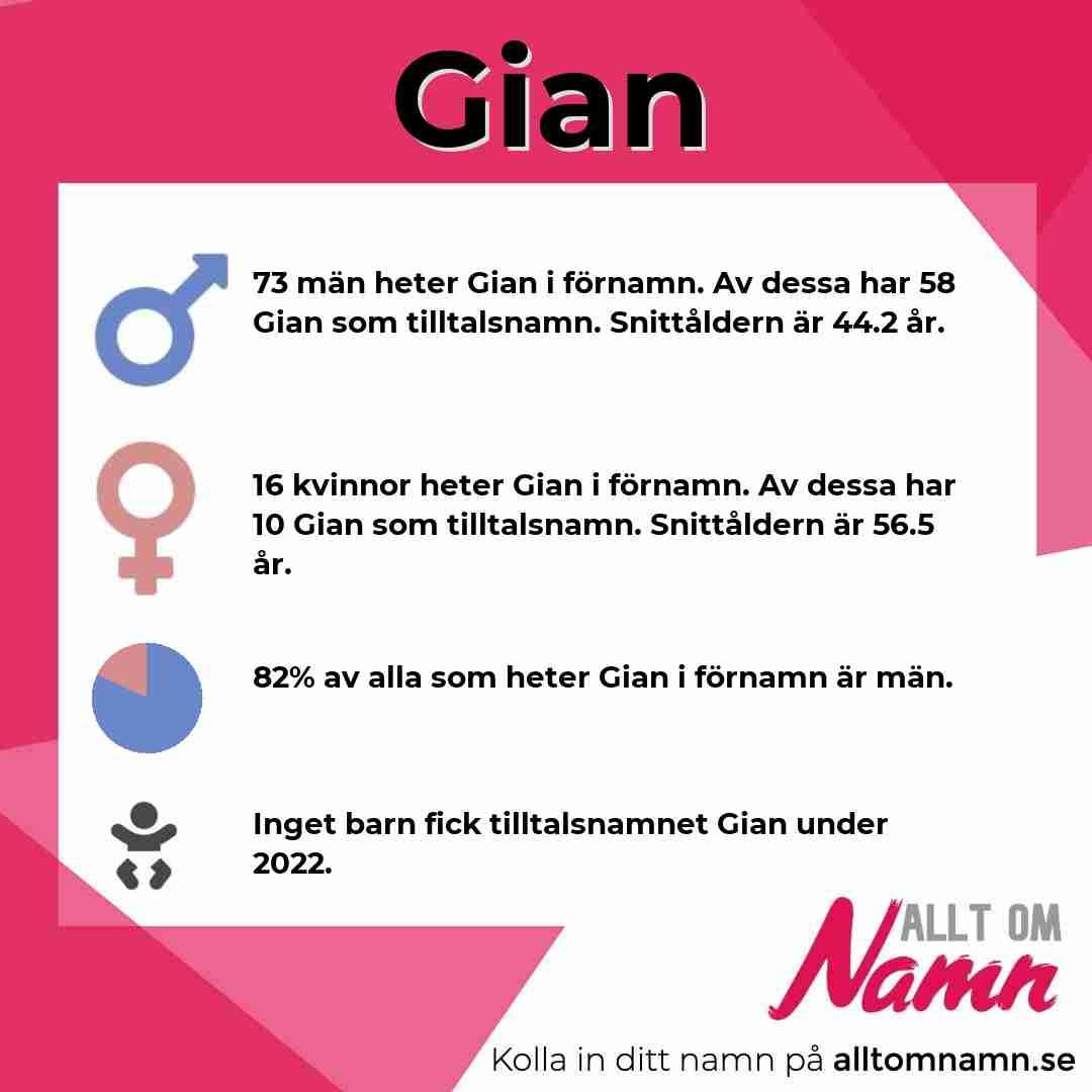 Bild som visar hur många som heter Gian