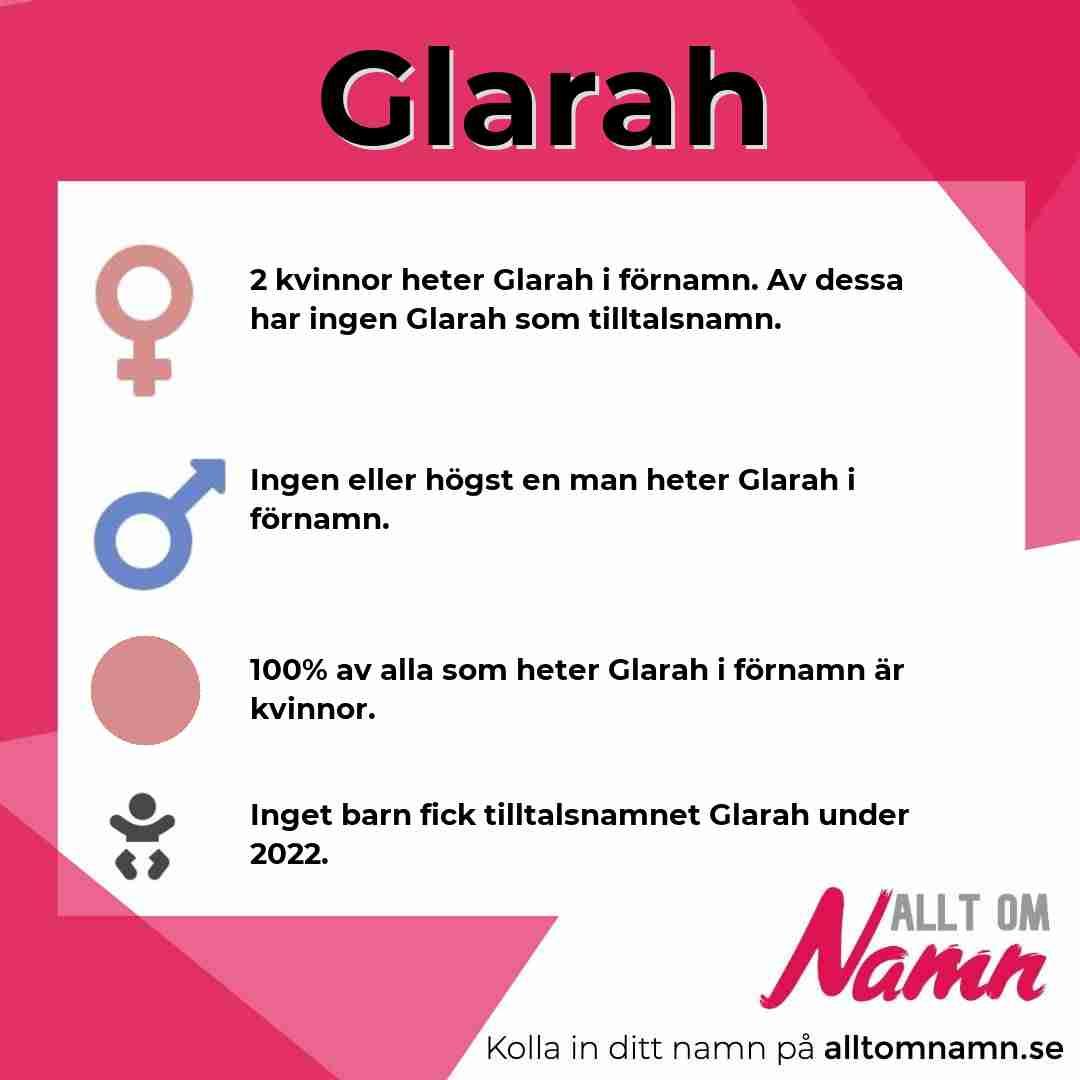 Bild som visar hur många som heter Glarah