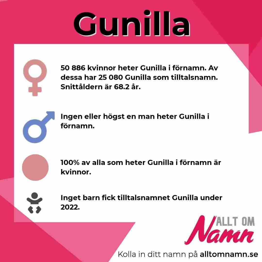 Bild som visar hur många som heter Gunilla
