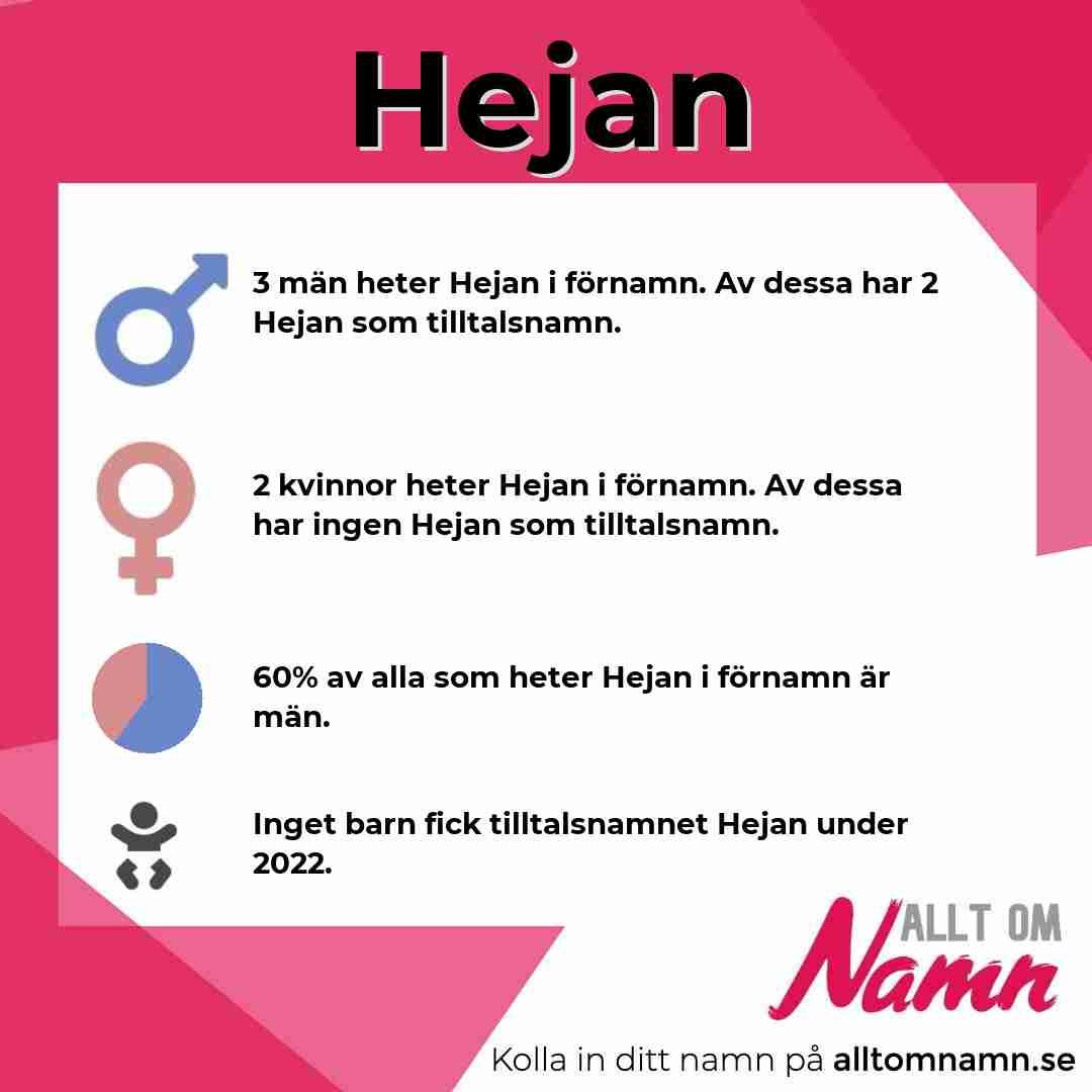 Bild som visar hur många som heter Hejan