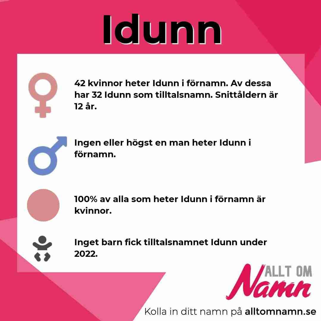 Bild som visar hur många som heter Idunn
