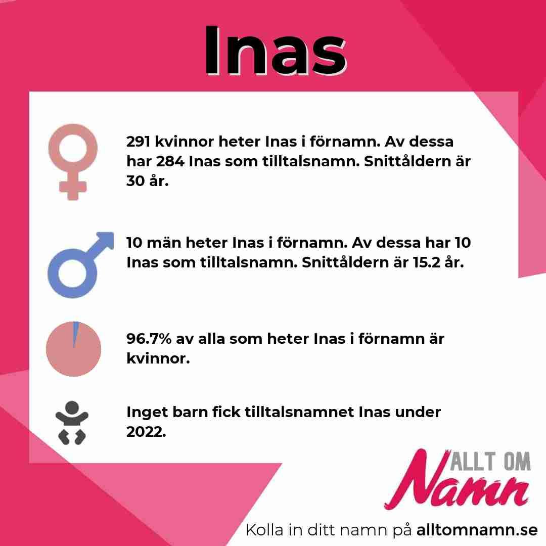 Bild som visar hur många som heter Inas