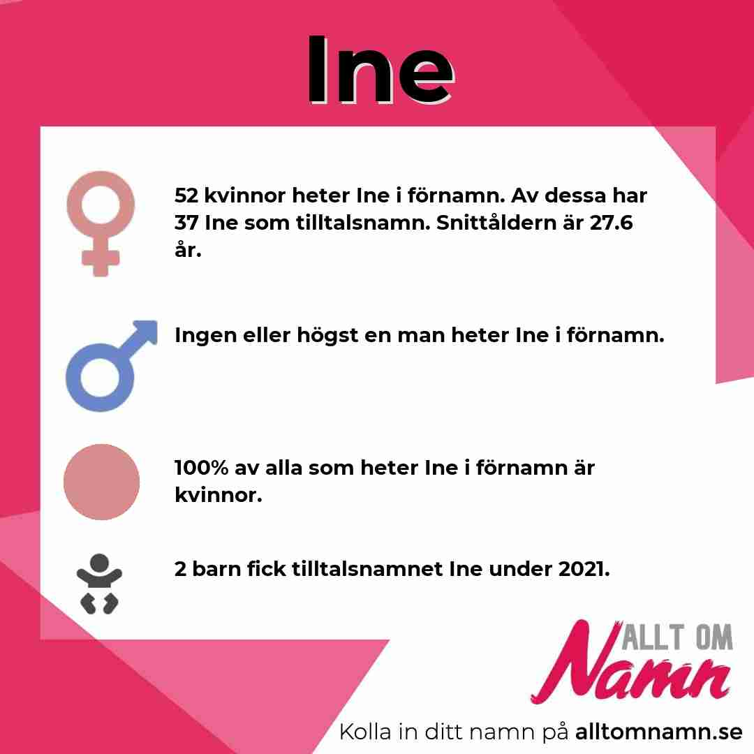 Bild som visar hur många som heter Ine