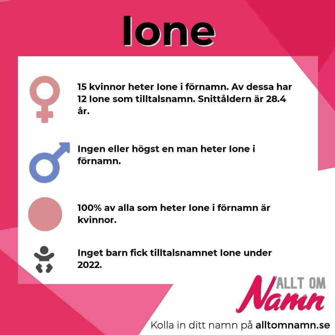 Bild som visar hur många som heter Ione