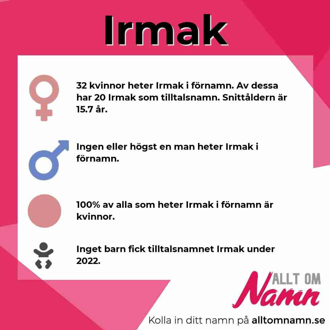 Bild som visar hur många som heter Irmak